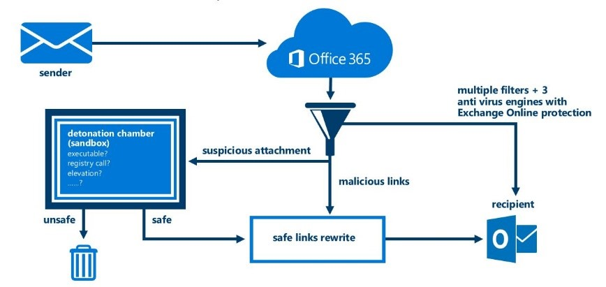 Office 365 Advanced Threat Protection Ip Technology